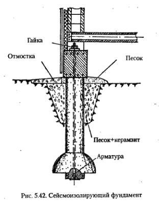 Свайные фундаменты в сейсмических районах